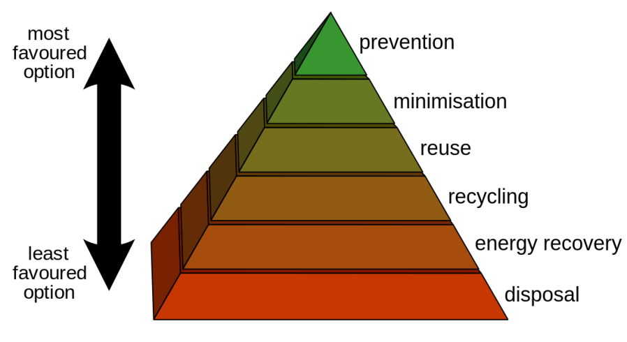1100px-Waste_hierarchy.svg.png